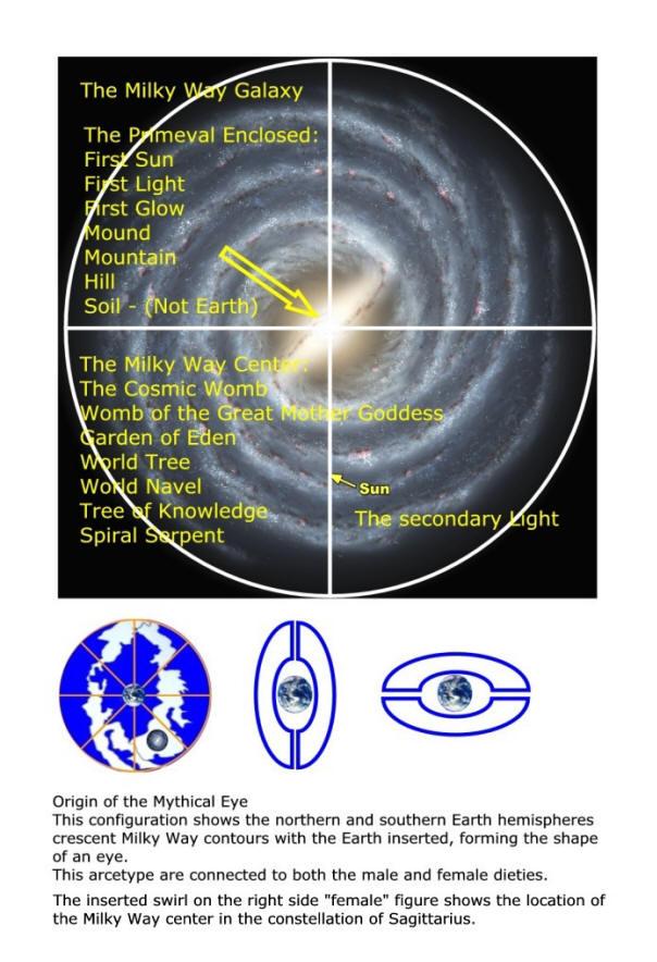 Keys to unlock the doors of Milky Way Mythology